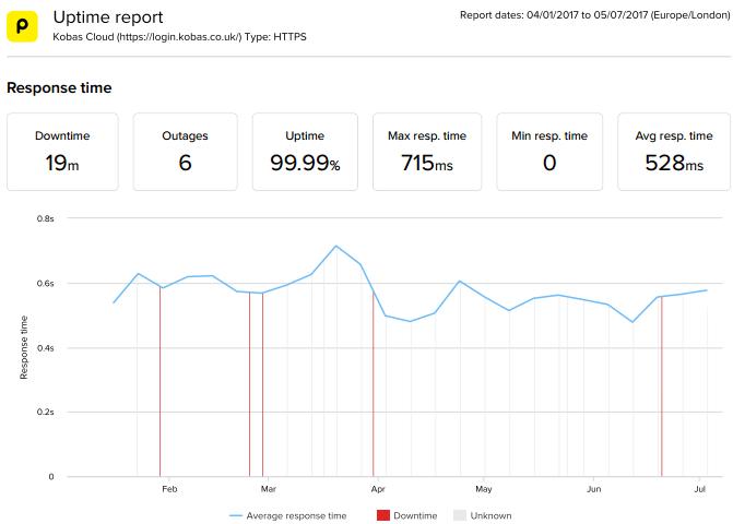 Graph showing Kobas Cloud response times in 2017